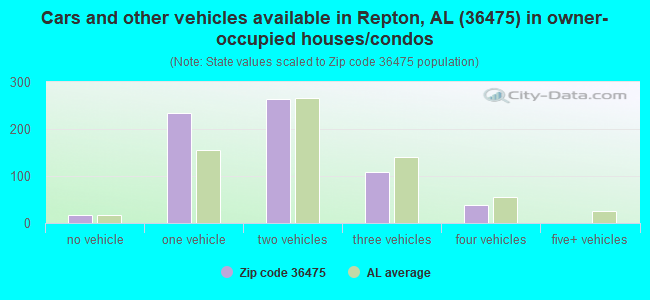 Cars and other vehicles available in Repton, AL (36475) in owner-occupied houses/condos