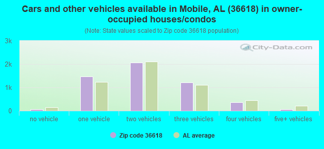 Cars and other vehicles available in Mobile, AL (36618) in owner-occupied houses/condos