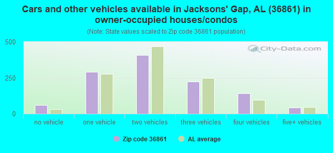 Cars and other vehicles available in Jacksons' Gap, AL (36861) in owner-occupied houses/condos