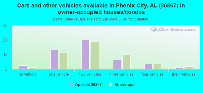 Cars and other vehicles available in Phenix City, AL (36867) in owner-occupied houses/condos