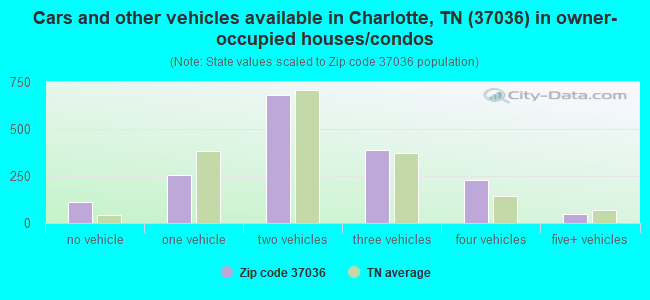 Cars and other vehicles available in Charlotte, TN (37036) in owner-occupied houses/condos