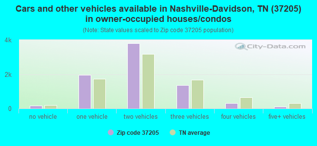 Cars and other vehicles available in Nashville-Davidson, TN (37205) in owner-occupied houses/condos