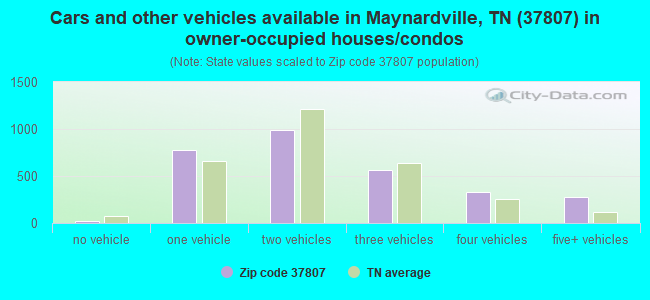 Cars and other vehicles available in Maynardville, TN (37807) in owner-occupied houses/condos