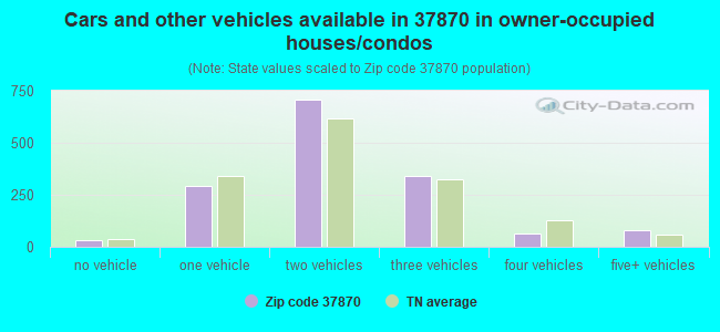 Cars and other vehicles available in 37870 in owner-occupied houses/condos
