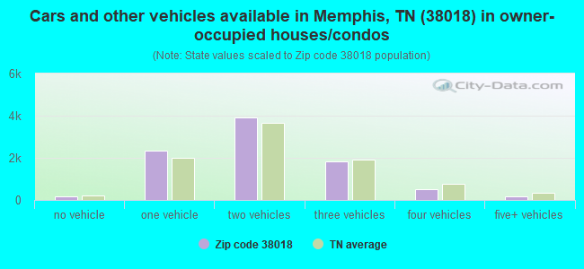 Cars and other vehicles available in Memphis, TN (38018) in owner-occupied houses/condos