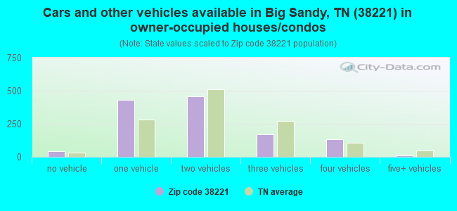 Cars and other vehicles available in Big Sandy, TN (38221) in owner-occupied houses/condos