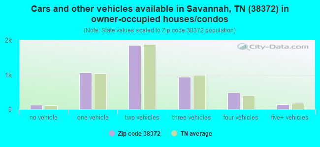 Cars and other vehicles available in Savannah, TN (38372) in owner-occupied houses/condos