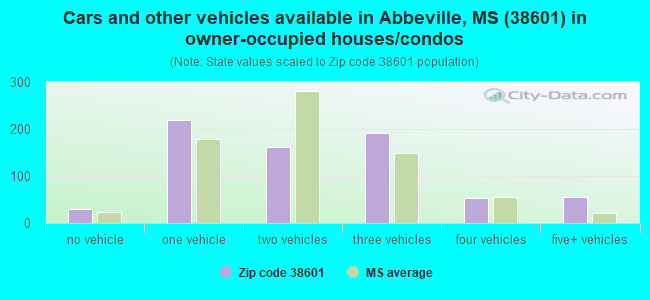Cars and other vehicles available in Abbeville, MS (38601) in owner-occupied houses/condos