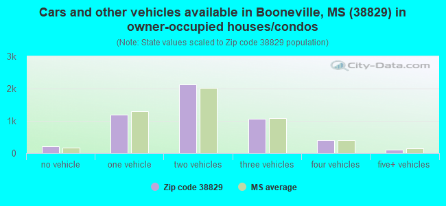 Cars and other vehicles available in Booneville, MS (38829) in owner-occupied houses/condos