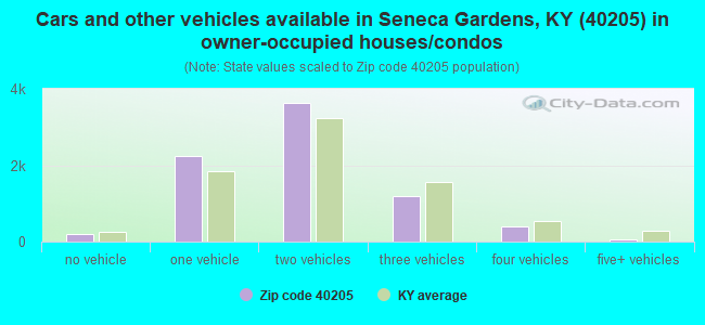 Cars and other vehicles available in Seneca Gardens, KY (40205) in owner-occupied houses/condos