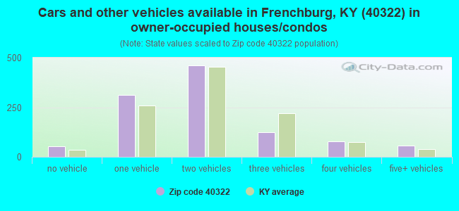 Cars and other vehicles available in Frenchburg, KY (40322) in owner-occupied houses/condos