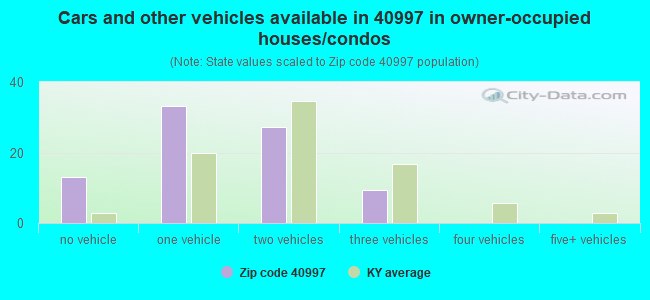 Cars and other vehicles available in 40997 in owner-occupied houses/condos