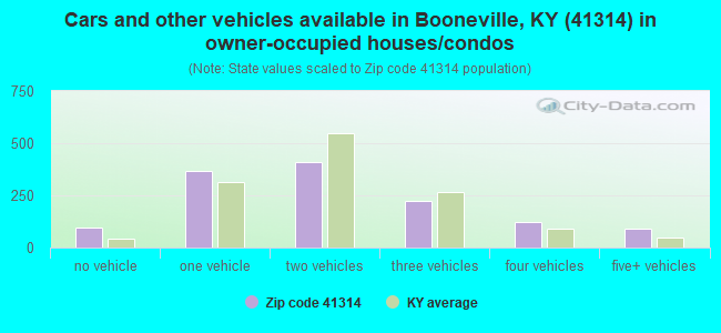 Cars and other vehicles available in Booneville, KY (41314) in owner-occupied houses/condos
