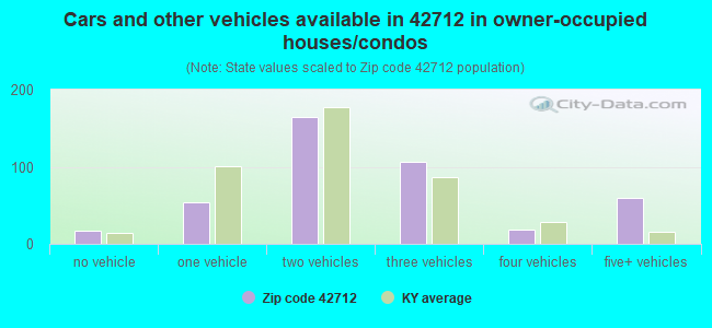 Cars and other vehicles available in 42712 in owner-occupied houses/condos