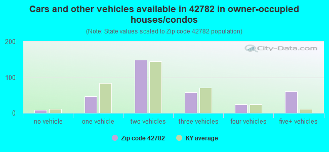 Cars and other vehicles available in 42782 in owner-occupied houses/condos