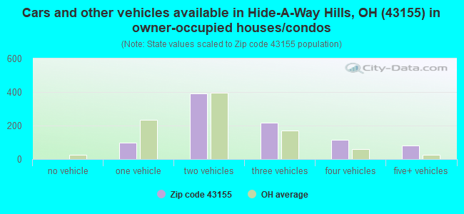 Cars and other vehicles available in Hide-A-Way Hills, OH (43155) in owner-occupied houses/condos