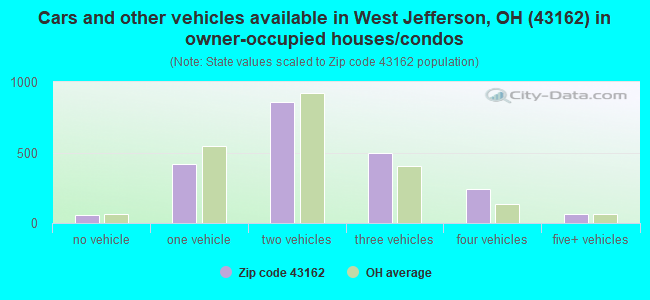 Cars and other vehicles available in West Jefferson, OH (43162) in owner-occupied houses/condos