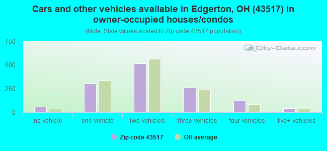 Cars and other vehicles available in Edgerton, OH (43517) in owner-occupied houses/condos