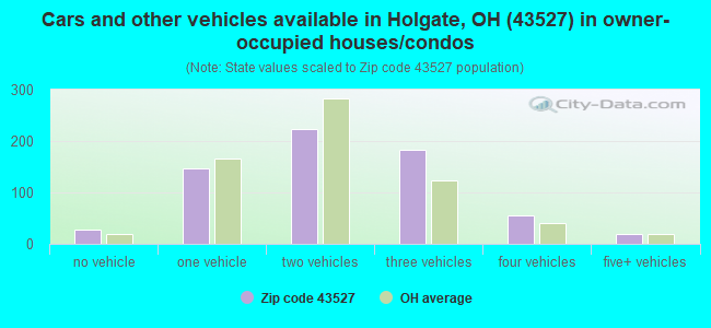 Cars and other vehicles available in Holgate, OH (43527) in owner-occupied houses/condos