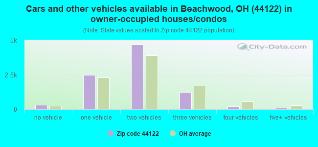 Cars and other vehicles available in Beachwood, OH (44122) in owner-occupied houses/condos