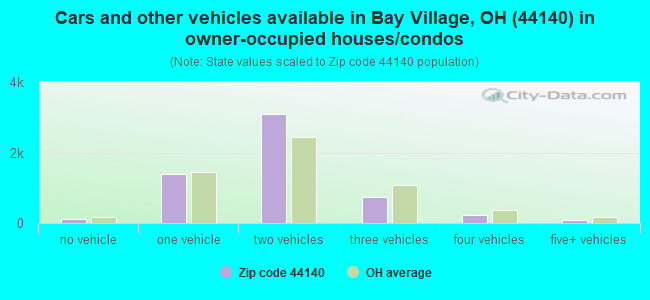 Cars and other vehicles available in Bay Village, OH (44140) in owner-occupied houses/condos