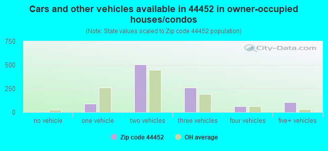 Cars and other vehicles available in 44452 in owner-occupied houses/condos