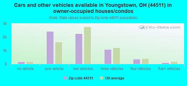 Cars and other vehicles available in Youngstown, OH (44511) in owner-occupied houses/condos