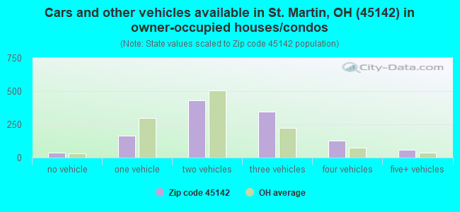 Cars and other vehicles available in St. Martin, OH (45142) in owner-occupied houses/condos