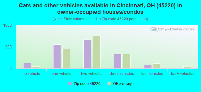 Cars and other vehicles available in Cincinnati, OH (45220) in owner-occupied houses/condos