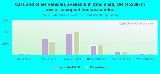 Cars and other vehicles available in Cincinnati, OH (45238) in owner-occupied houses/condos