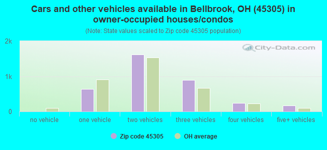 Cars and other vehicles available in Bellbrook, OH (45305) in owner-occupied houses/condos