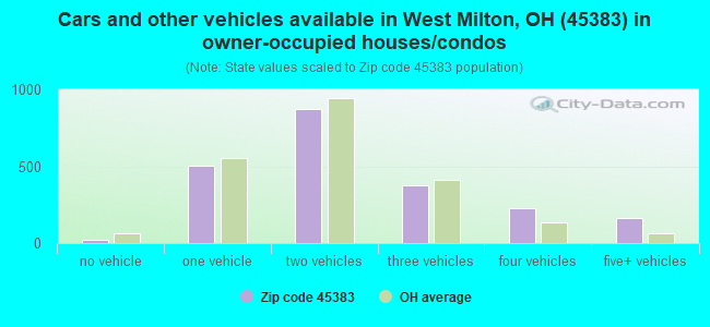 Cars and other vehicles available in West Milton, OH (45383) in owner-occupied houses/condos