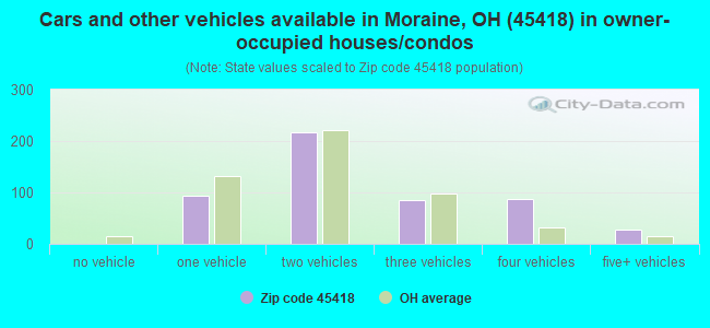 Cars and other vehicles available in Moraine, OH (45418) in owner-occupied houses/condos