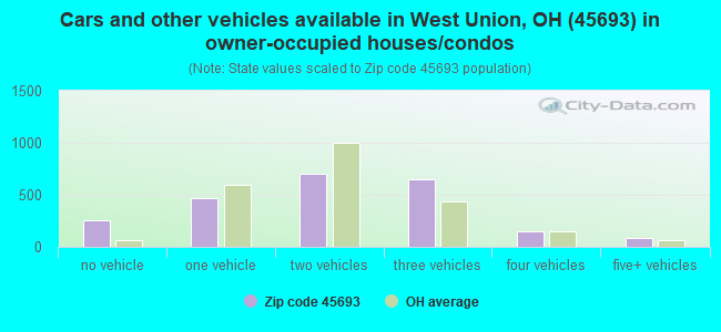 Cars and other vehicles available in West Union, OH (45693) in owner-occupied houses/condos