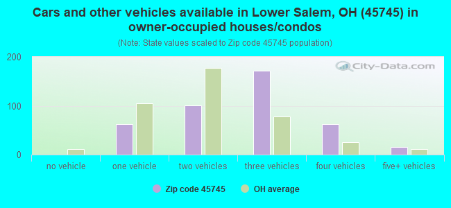 Cars and other vehicles available in Lower Salem, OH (45745) in owner-occupied houses/condos