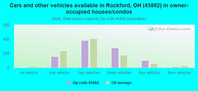 Cars and other vehicles available in Rockford, OH (45882) in owner-occupied houses/condos