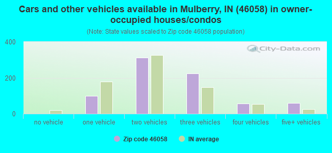 Cars and other vehicles available in Mulberry, IN (46058) in owner-occupied houses/condos