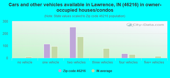 Cars and other vehicles available in Lawrence, IN (46216) in owner-occupied houses/condos