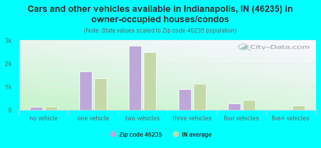 Cars and other vehicles available in Indianapolis, IN (46235) in owner-occupied houses/condos