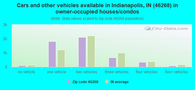 Cars and other vehicles available in Indianapolis, IN (46268) in owner-occupied houses/condos