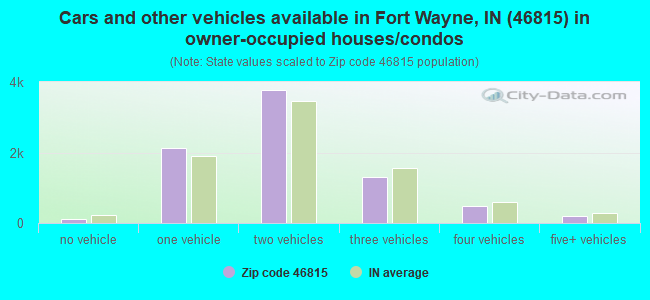 Cars and other vehicles available in Fort Wayne, IN (46815) in owner-occupied houses/condos