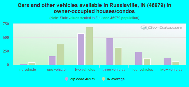 Cars and other vehicles available in Russiaville, IN (46979) in owner-occupied houses/condos