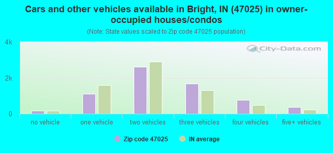 Cars and other vehicles available in Bright, IN (47025) in owner-occupied houses/condos