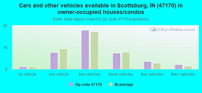 Cars and other vehicles available in Scottsburg, IN (47170) in owner-occupied houses/condos