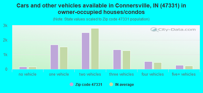 Cars and other vehicles available in Connersville, IN (47331) in owner-occupied houses/condos