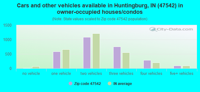 Cars and other vehicles available in Huntingburg, IN (47542) in owner-occupied houses/condos