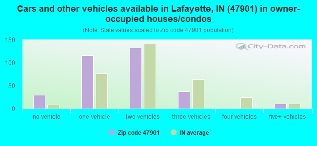 Cars and other vehicles available in Lafayette, IN (47901) in owner-occupied houses/condos