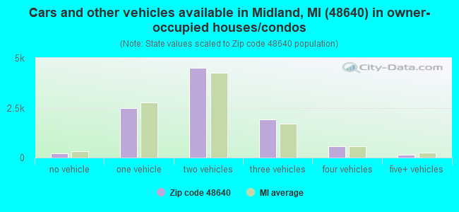 Cars and other vehicles available in Midland, MI (48640) in owner-occupied houses/condos