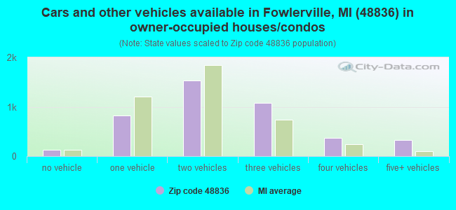 Cars and other vehicles available in Fowlerville, MI (48836) in owner-occupied houses/condos