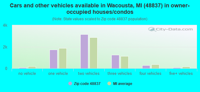 Cars and other vehicles available in Wacousta, MI (48837) in owner-occupied houses/condos